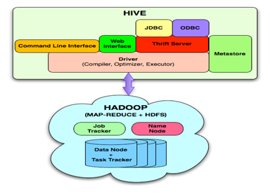 chapter: Hive / Big Data Dictionary