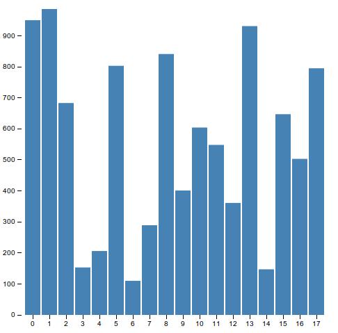 chapter: Reusable-Bar-Chart / Developing a D3 js Edge