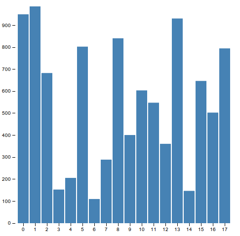 Html bar chart dolapgnetband html bar chart ccuart Images